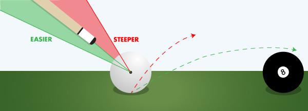 Billiard Jump Shot Stick Angle