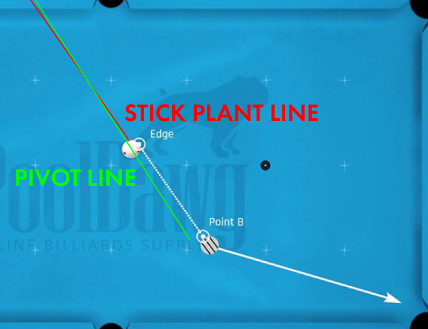 """The second CTE Aiming example is a left cut that lines up the inside edge of the Cue ball with the """"B"""" point on the object ball."""
