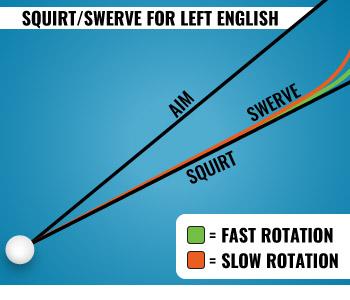 Squirt Left