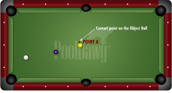 Contact Point of Object Ball