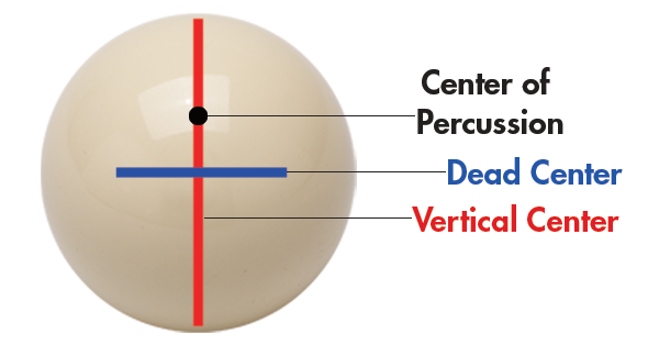 Center of the Cue Ball