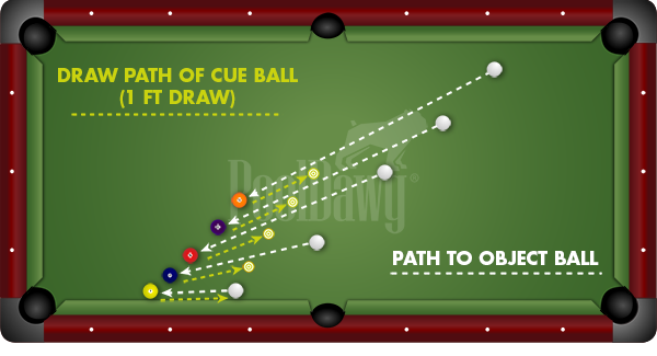 Billiards Correct Elbow Positioning