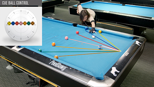 In the diagram, the color coded lines depict the cue ball paths with different amounts of left and right English after contact with the end rail