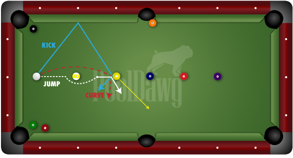 Billiard: Control trajectory of your cue ball when it jumps or curves.