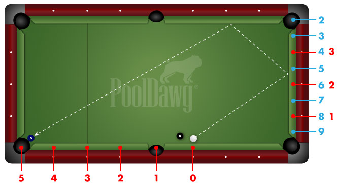 Cue Ball Close to Bottom Rail