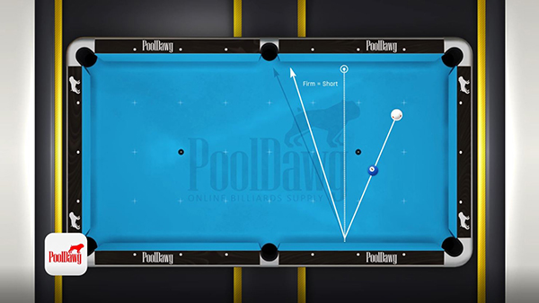 Shooting a bank shot with a firm stroke will shorten the angle