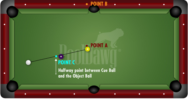 Halfway Point Between Object Ball and Cue Ball