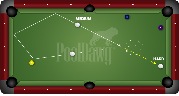 Ralph & Jerry Billiard Position Speed Diagram