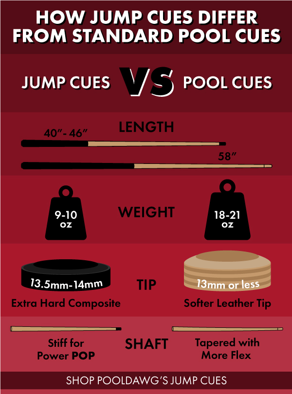 Inforgraphic explaining differences between normal cue and jump cue