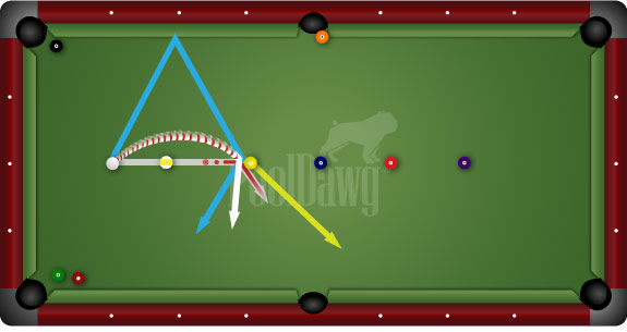 Example 1:  Control trajectory of your cue ball when it jumps or curves.