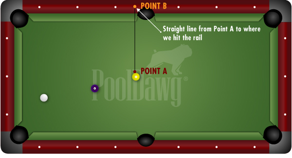 Line From Contact Point of OB to Rail