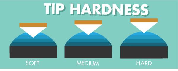 Tip Hardness Graphic