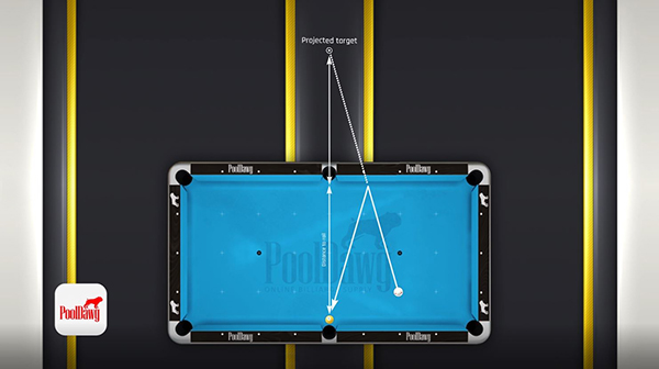 Mirroring the object balls line over the channel gives you your point of aim for the kick