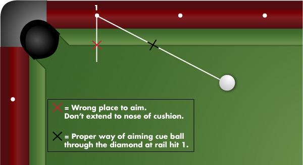 Proper Way to Aim Three Rail Kick