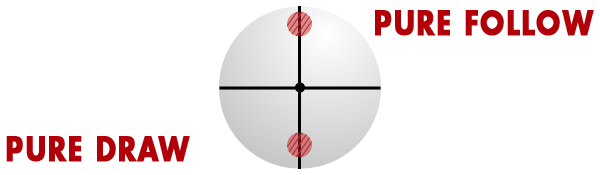 Cue Ball Contact Point for Carom Systems