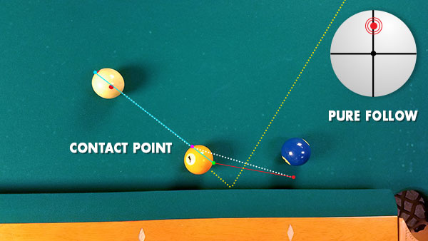 Pure Follow Carom System