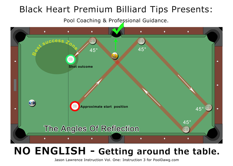 pool table angles diagram vol. 1: no english, please | pool cues and billiards ...
