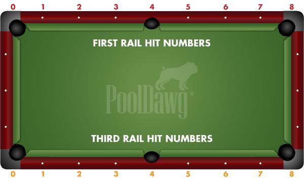Rail Hit Numbers