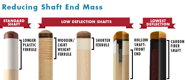 Shaft Tip Comparison End Mass