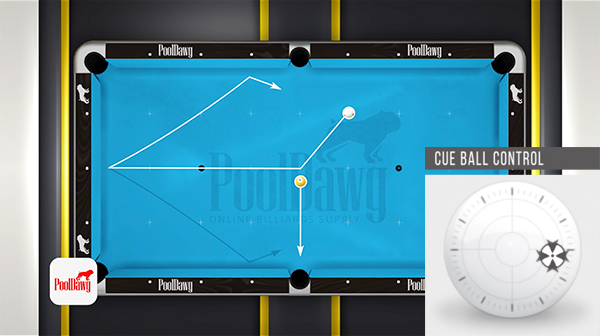 Right English will mirror the effects of left English, spinning the cue ball to the right after impact with the rail