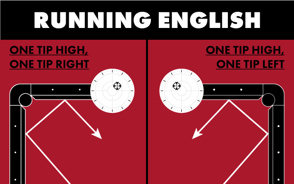 Florian uses running English to make his two-rail kicking systems work