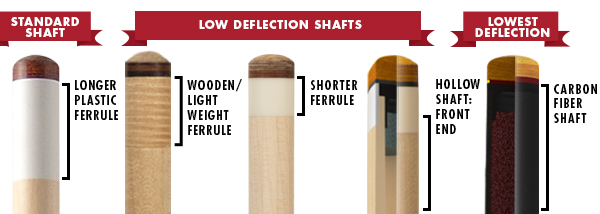 The top couple of inches of pool cues are shown for standard, low deflection and carbon fiber pool cue shafts showing the differences in construction.