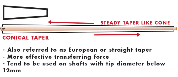 The conical taper is defined by showing a steady, cone shaped taper rise to match up at the joint. Bullet points describe alternative names of European or straight and that the tip size is usually below 12mm.