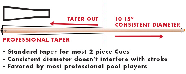 "The Professional taper is defined by showing a consistent diameter for 10 – 15 inches back from the tip before tapering to match up at the joint. Bullet points describe this as the ""Standard"" taper favored by most professional pool players."