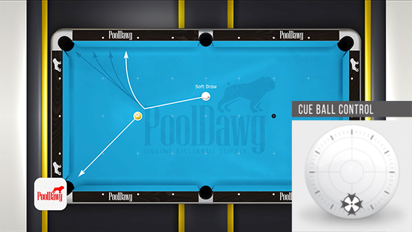 The table diagram shows a soft shot with draw will open the tangent line angle the more than a medium or hard shot