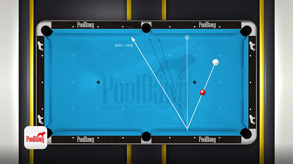 Shooting a bank shot with a soft stroke will lengthen the angle