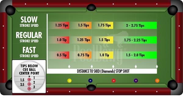Stop Shot Diagram