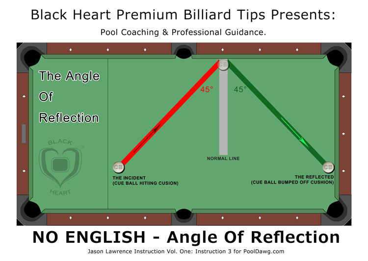 pool table angles diagram table around pool table diagram