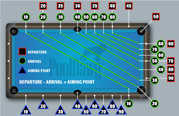 """The mathematical three-rail kick formula can be simplified as """"departure minus arrival equals aiming point"""""""
