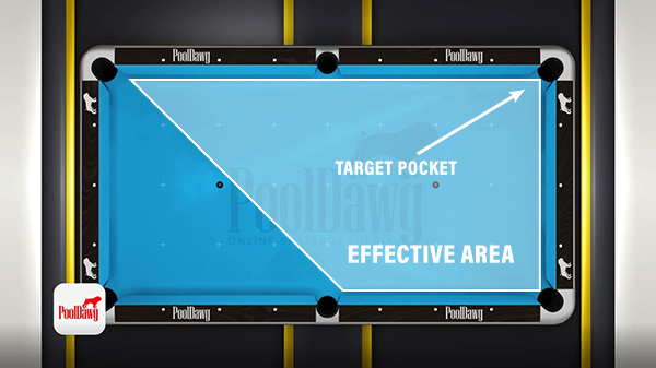 This aim point system works for most cue ball positions, but cannot cover the entire table.