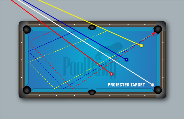 Once you have found the perfect point on the rail, extending that line out to a point in the room will give you your aim point for almost any cue ball position.