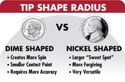 Tip Radius