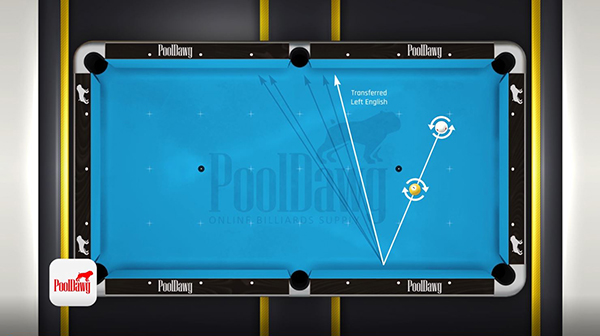 Applying right English will impart left spin on the cue ball, making the bank angle smaller.