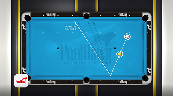 Applying left English will impart right spin on the object ball, making the bank angle larger.