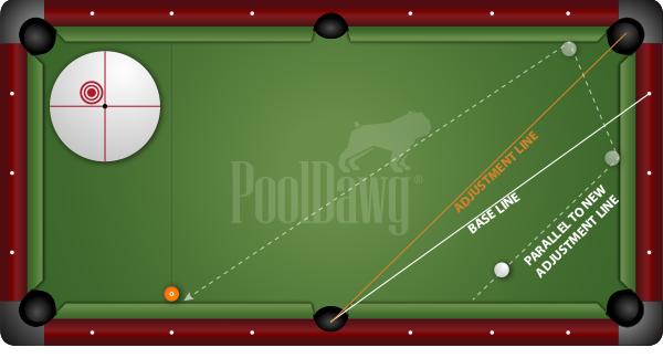 Two rail kick shot adjustment line for object ball