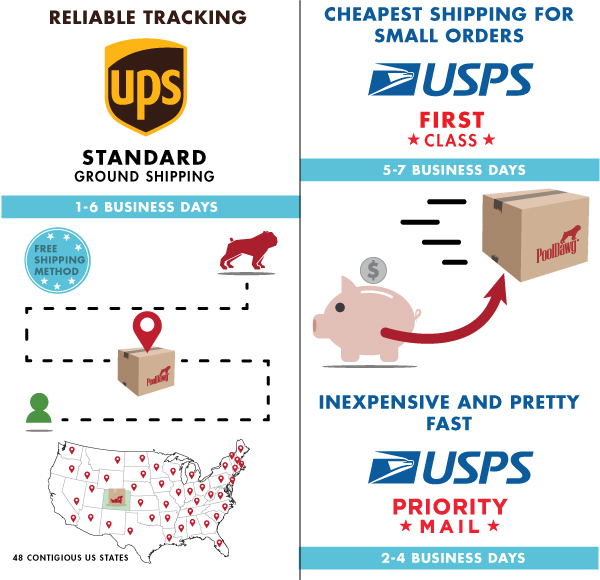 UPS & USPS Shipping Options
