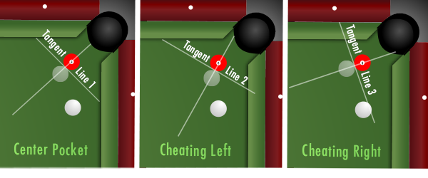 Using a tangent line to redirect the cue ball path