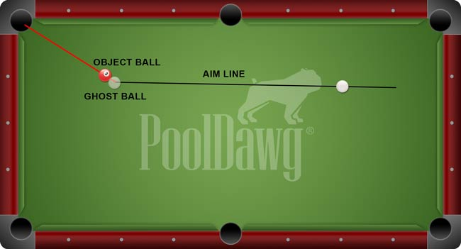 Consistent Eye Patterns in Pool